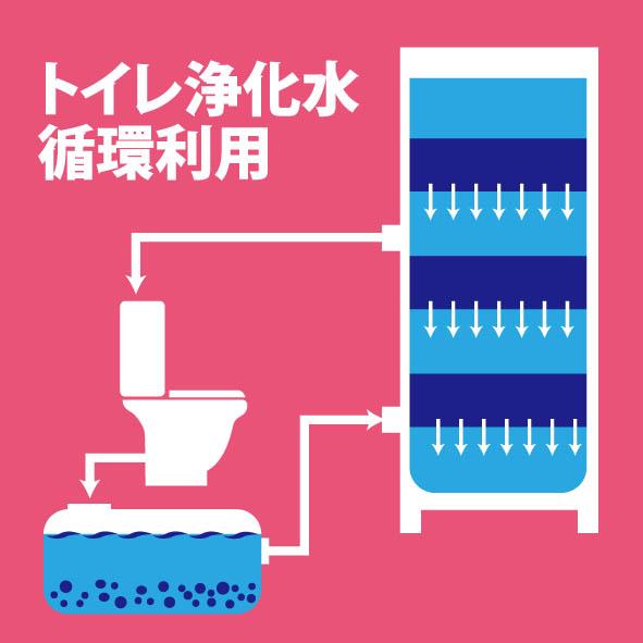 トイレ浄化水 循環利用